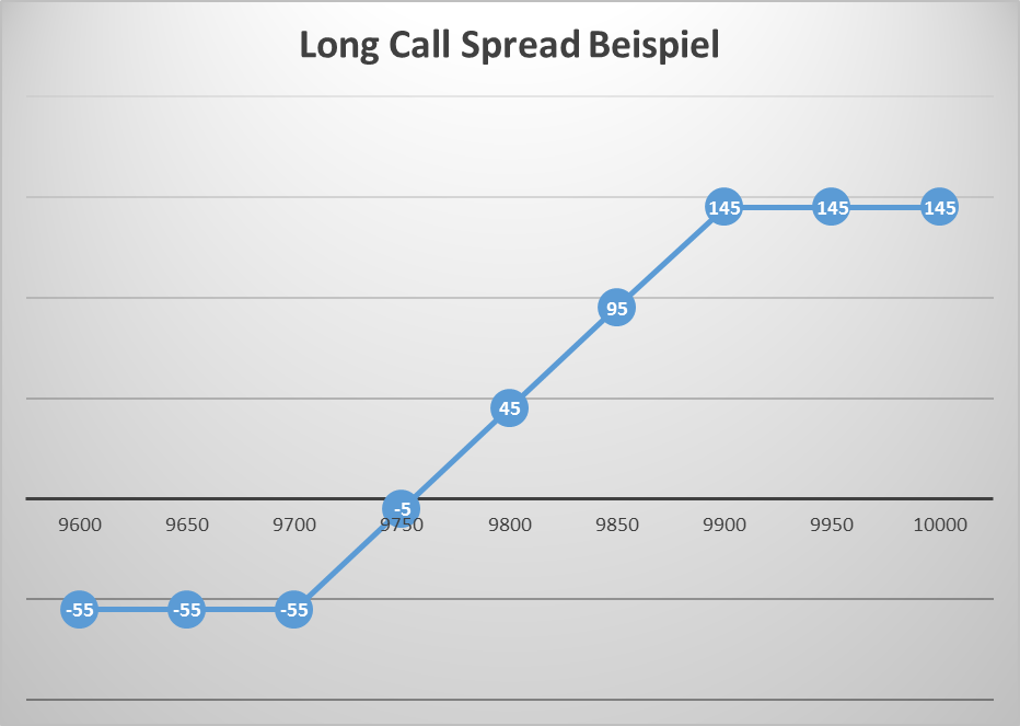 Long Call Spread Beispiel